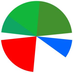 Omtrent slik er min egen subjektive oppfatning av hvordan jeg er politisk sammenskrudd. Grønt er klart dominerende, med et stort innslag av rødt, mens blått utgjør den klart minste andelen.